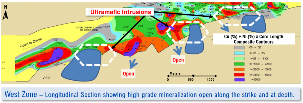 West Zone – Longitudinal Section Showing High Grade Mineralization Open Along The Strike And At Depth.